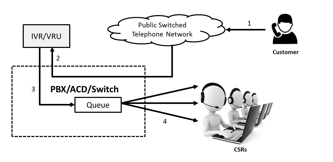 traditional call center structure