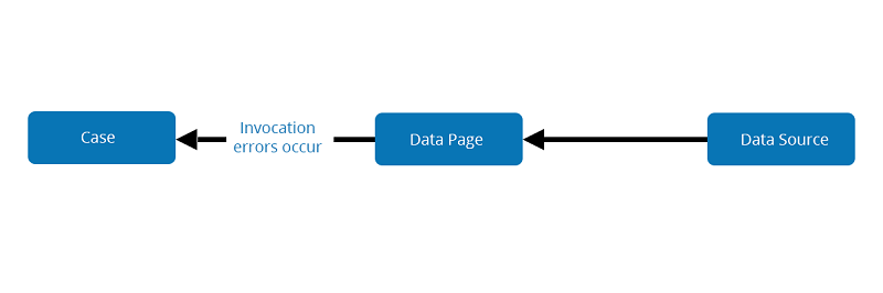 Data page processing showing where invocation errors can occur
