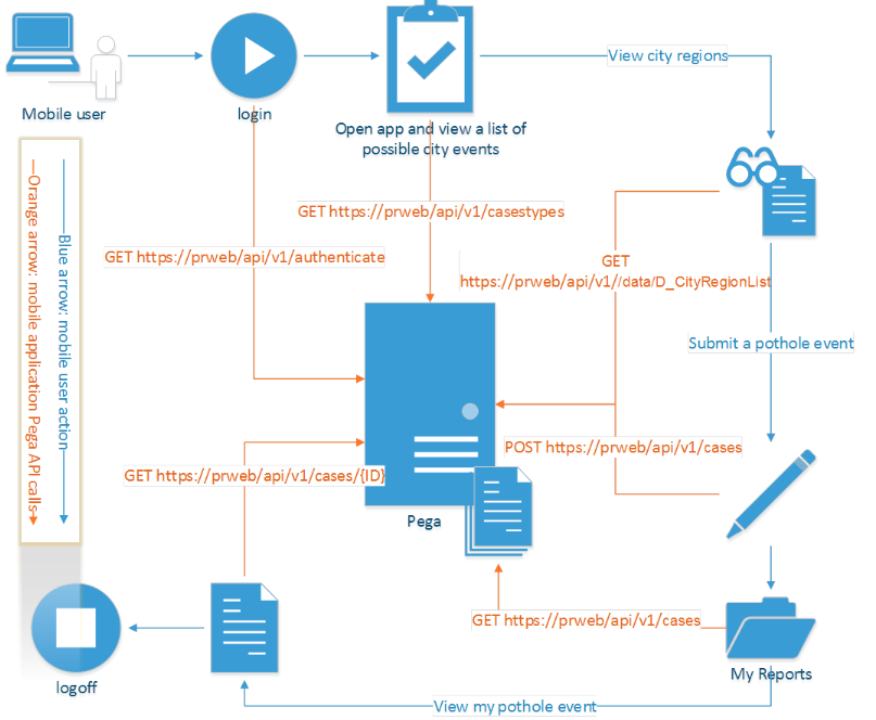 Problem report workflow for city services mobile app