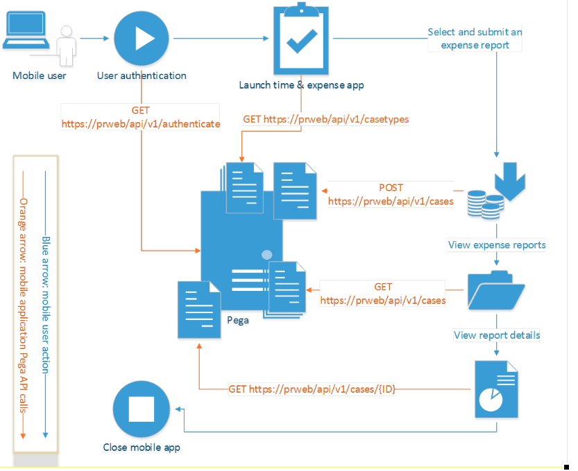 Employee workflow for submitting expense reports and viewing status