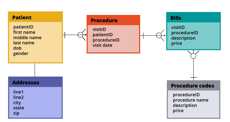 Example data model