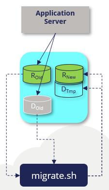 migrate-rule-rnew-dtemp-schemas icon
