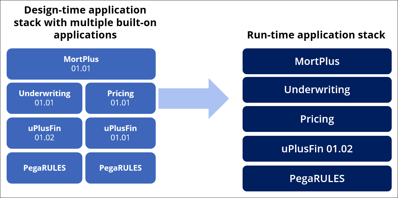 A diagram representing the automatic conversion of a design-time                         application stack into a single linear application stack at run time
