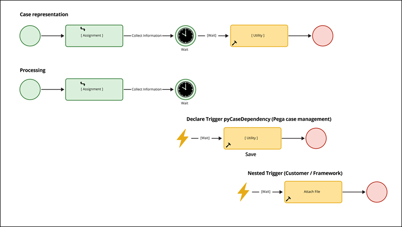 A diagram of nested Declate Trigger rules that start events in a case.