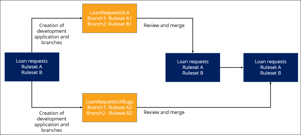 A diagram that shows a schema of branched development in which four teams work             simultaneously on one application