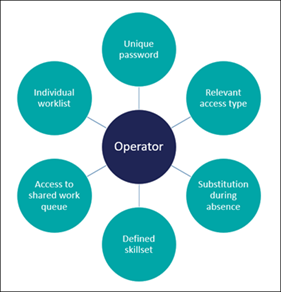 A diagram that shows features that characterize operators in Pega Platform applications.