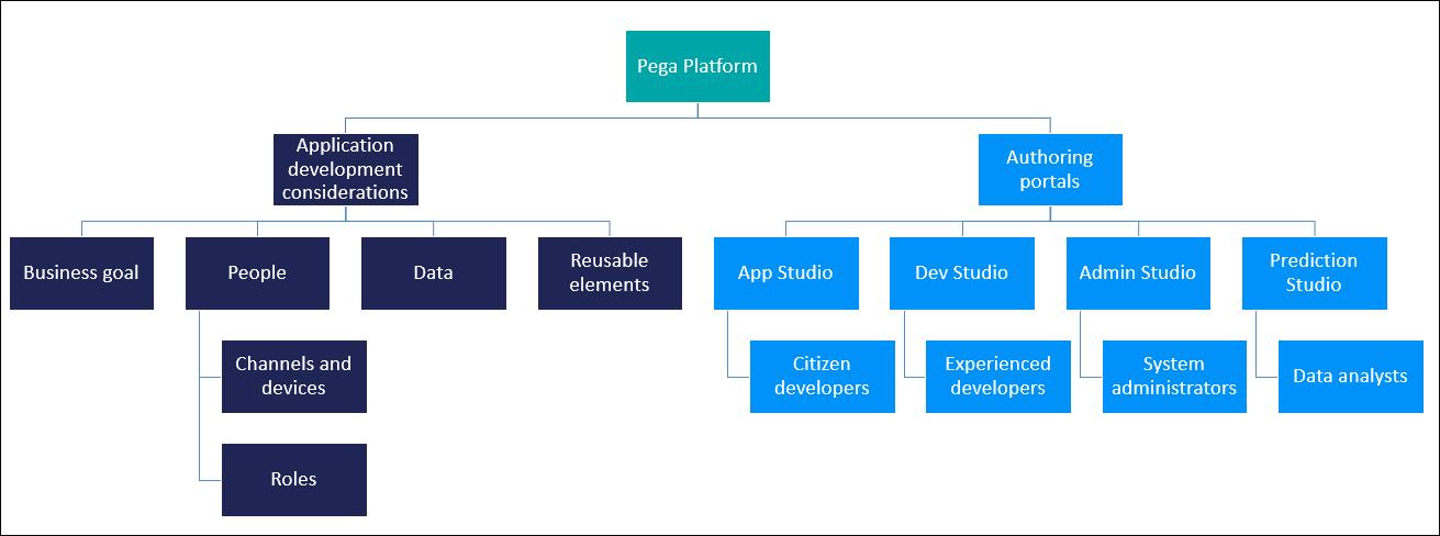 A diagram that lists application development considerations and Pega                             Platform authoring portals.