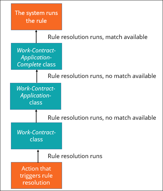 A diagram that shows how a rule resolution process moves through a class hierarchy to             find a rule