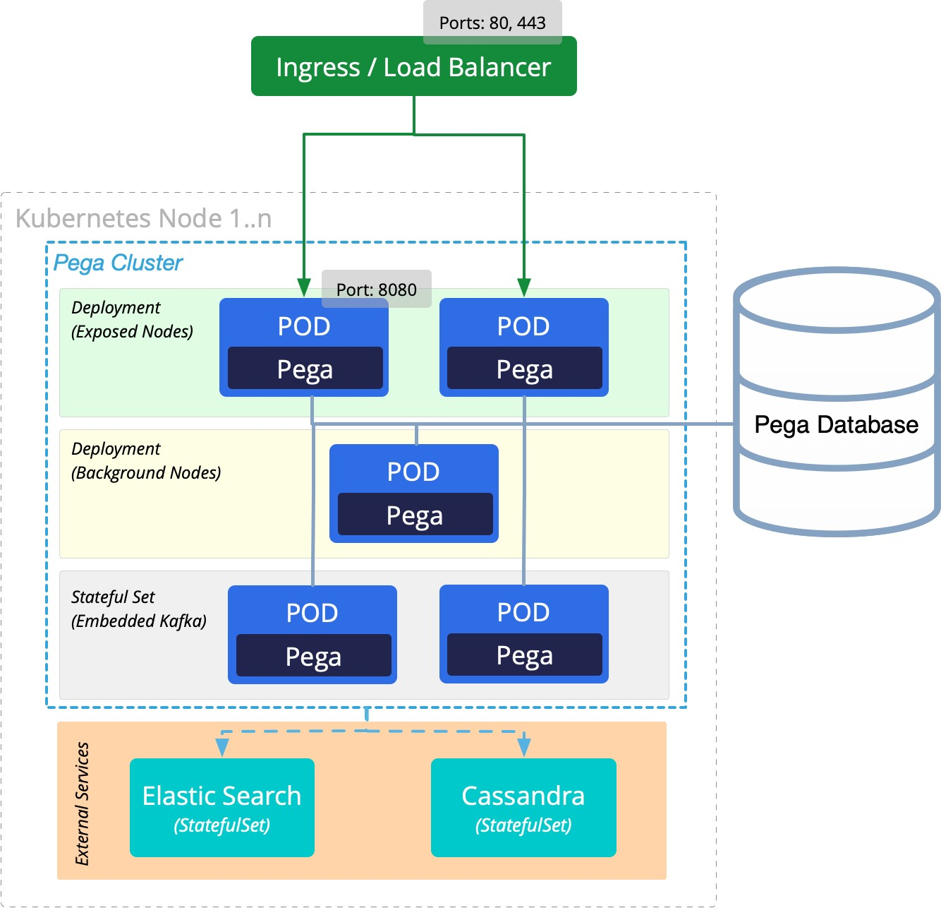 Pega nodes deployed into various tiers and services in a network topology