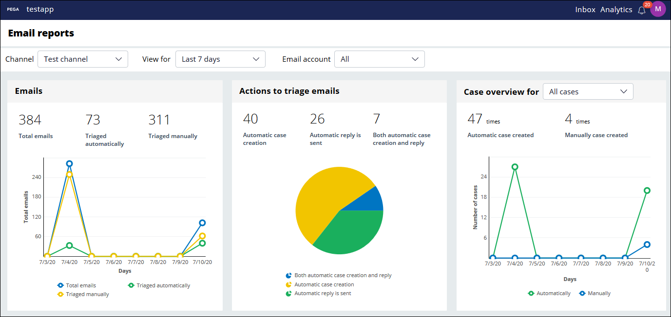 Data is presented in the Email reports section in several ways, including                         as various charts.