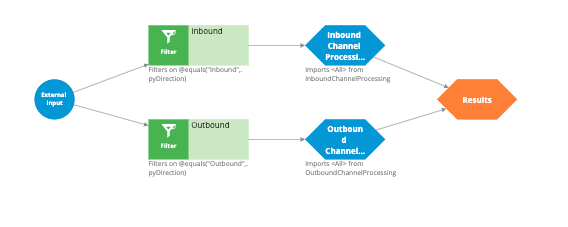 The ChannelProcessing strategy