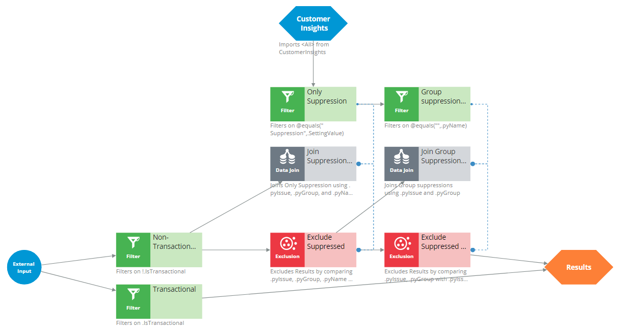 Strategy components: external input, pre-processing, customer states,             constraints