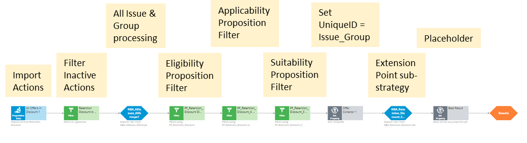 Sample group configuration