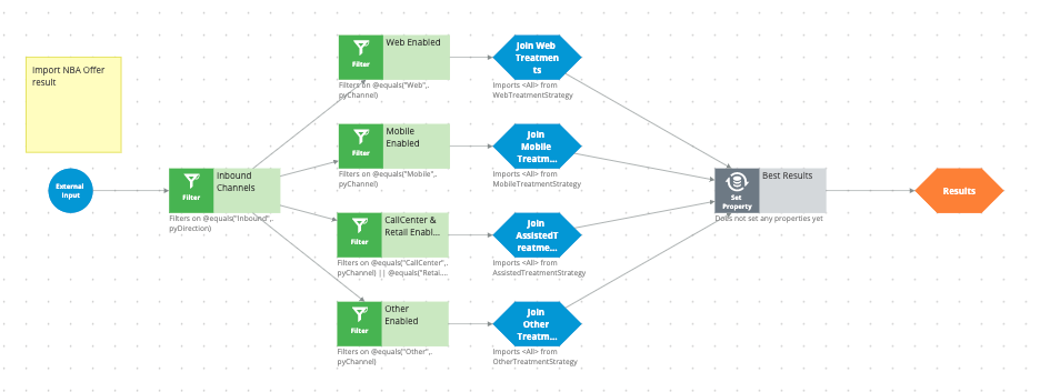 The InboundChannels strategy