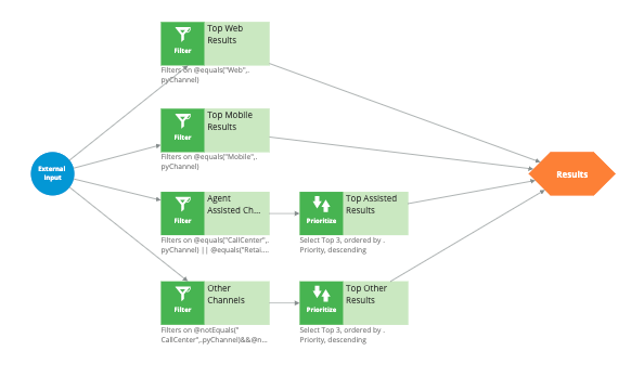 The InboundChannelProcessing strategy
