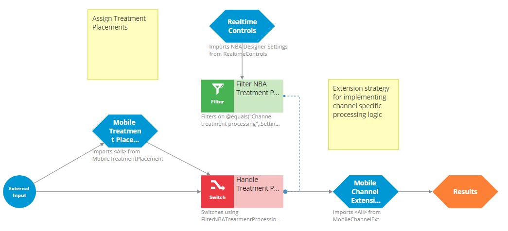 MobileChannelExt sub-strategy