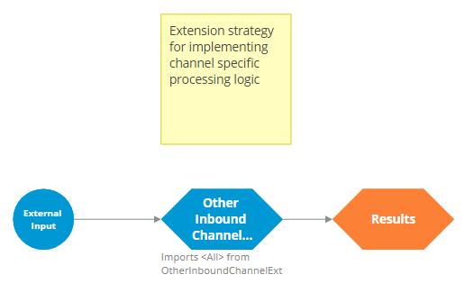OtherInboundChannel strategy