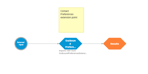 The OutboundChannelPreferences strategy