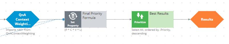 Prioritization component