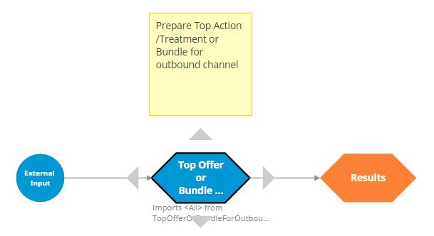 ProcessOutboundChannels strategy