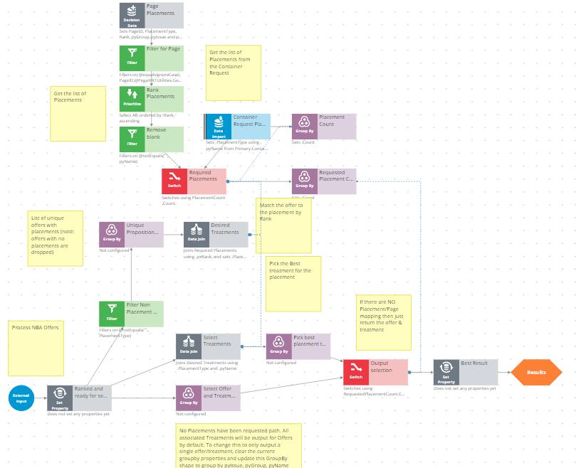 WebTreatmentPlacements strategy