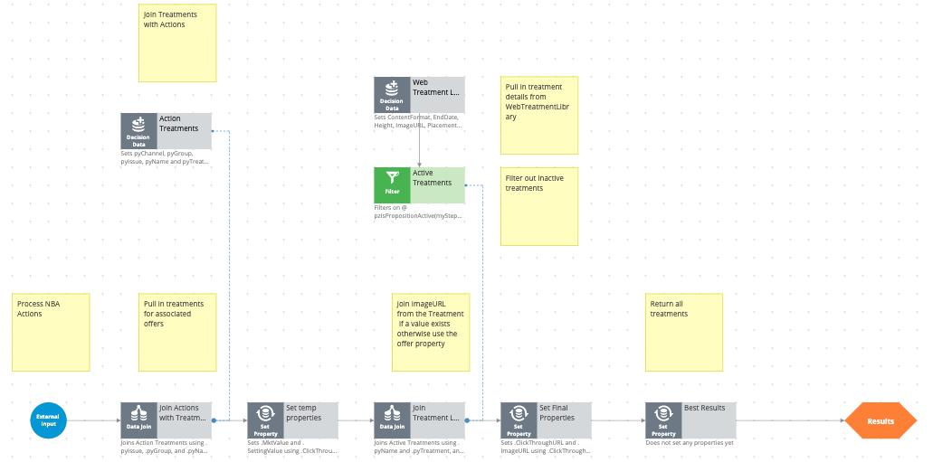 The WebTreatment strategy