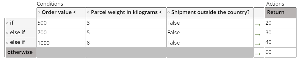 A decision table that returns shipment costs.