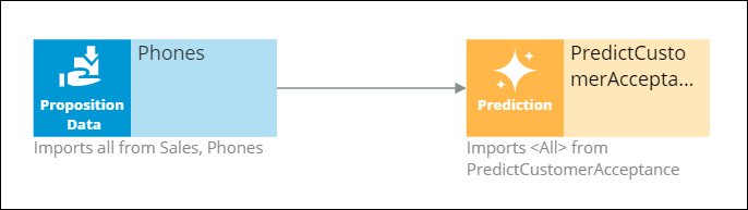 Decision-strategy_Phones_PredictCustomerAcceptance icon