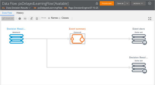 Two paths go from the decision result shape: through event summary to event                         store and to decision result data set.