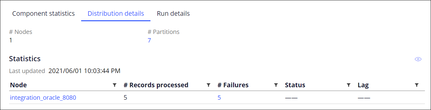 The number of records processed for a node is 5, the number                                         of failures is also 5.