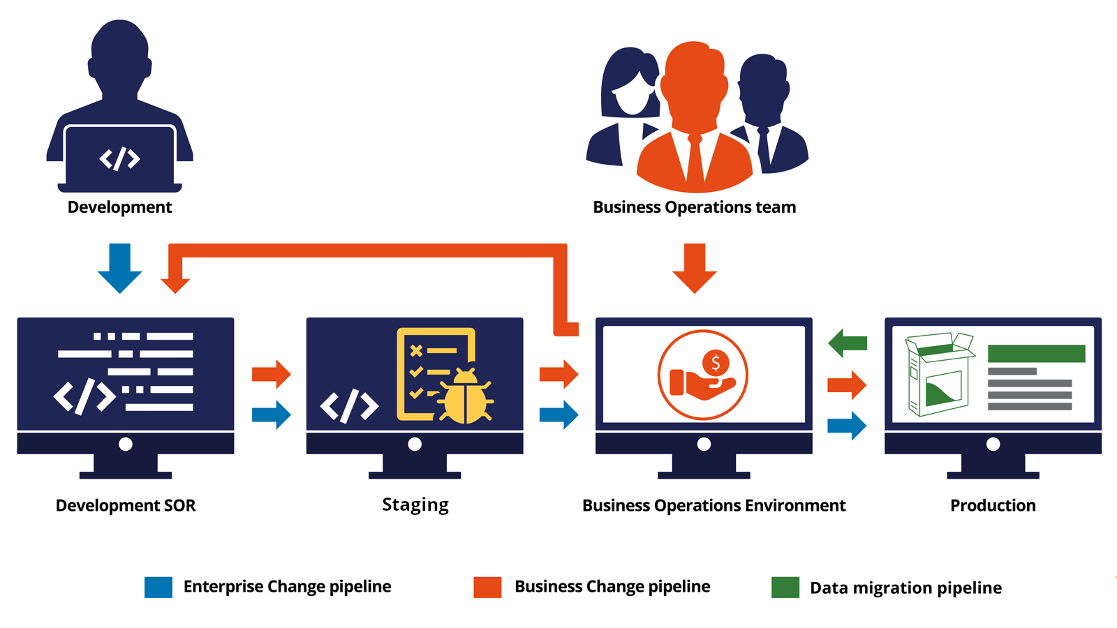 Diagram shows four environments: development, staging, Business Operations,                         and production.