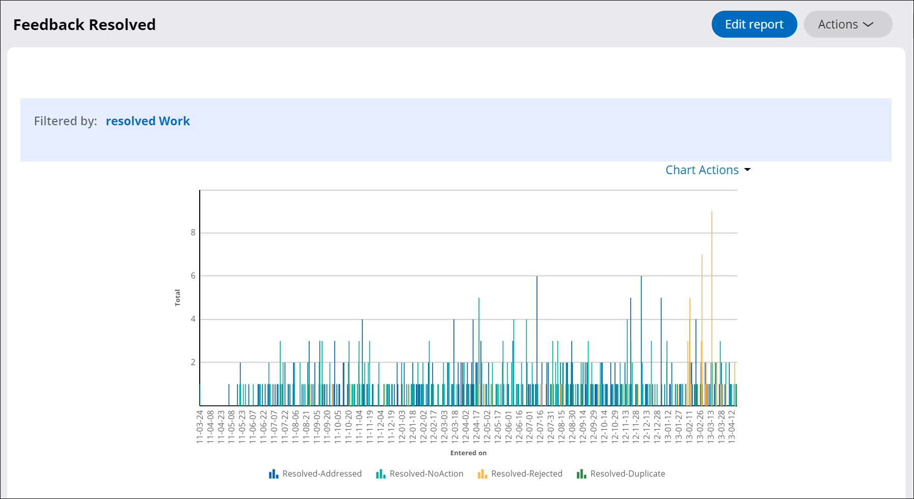Report Viewer tool that presents a summarized report about resolved             assignments.