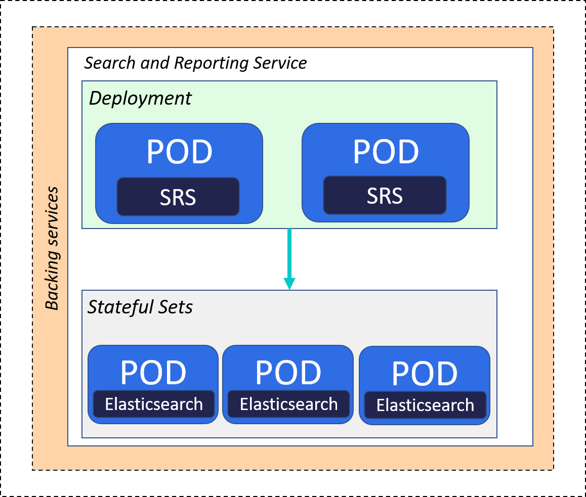 Search and Reporting Service deployment architecture