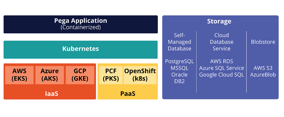Kubernetes orchestration maximizes the performance and scale for your Pega Platform             deployments