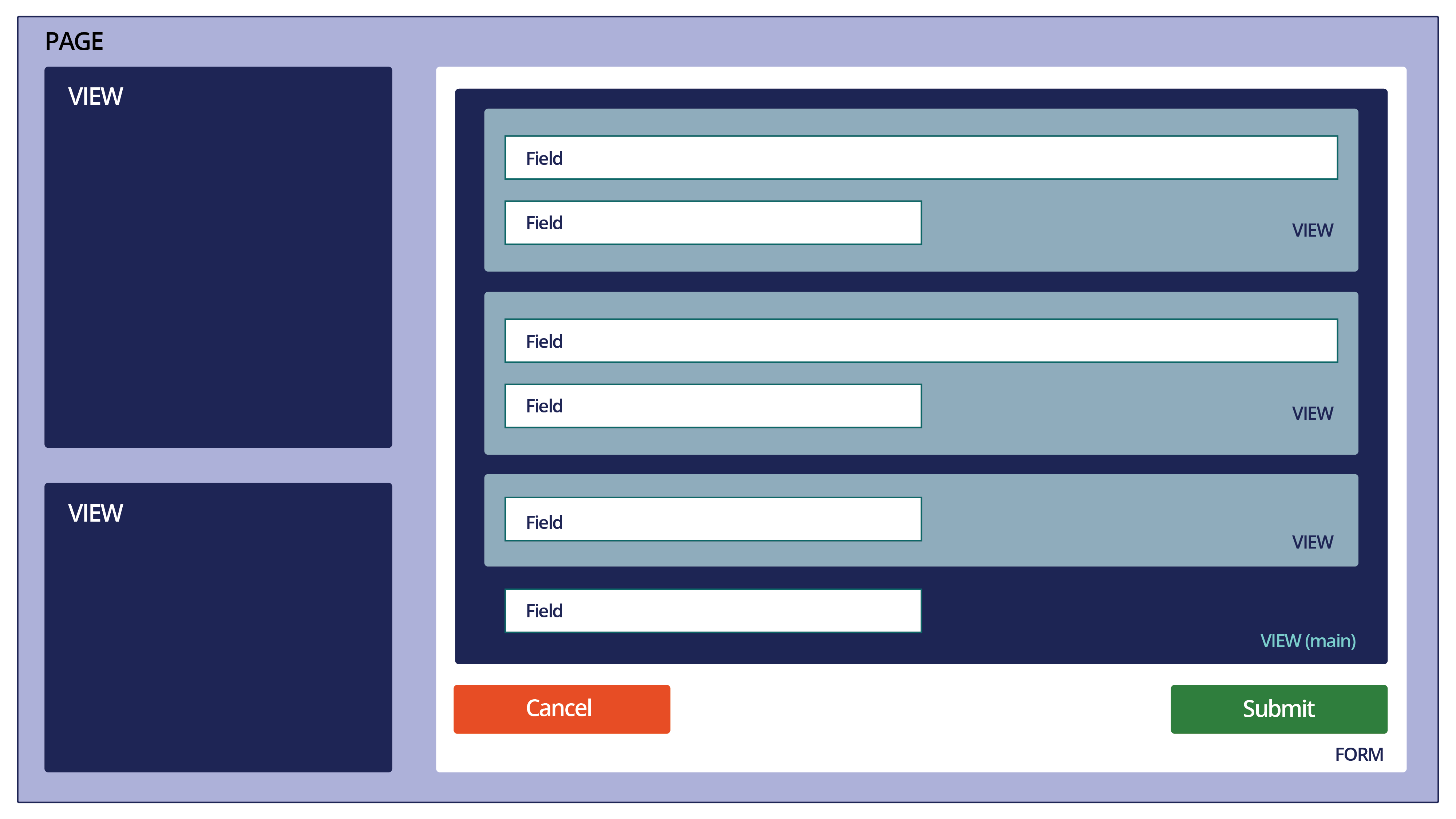 Page contains views and forms. Views contain fields and other views. A                             page has one dominant view.
