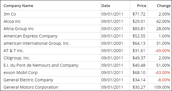 An example of a table with stock price comparison