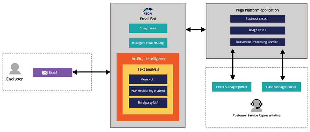 Pega Email Bot components
