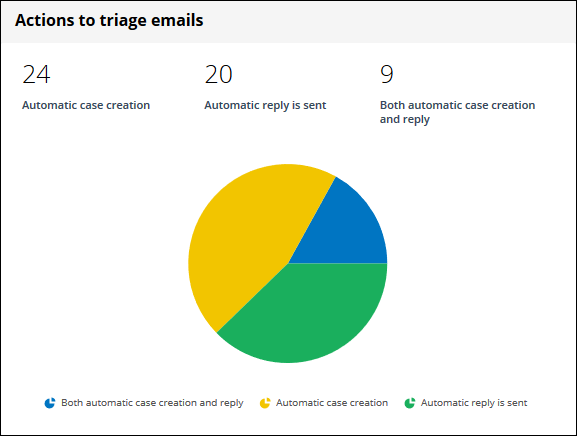 An email triage actions chart with sample data.