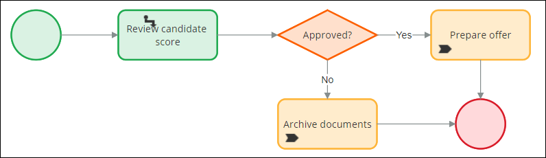 Flow diagram with a complex process that includes a Decision shape and two                   alternate paths.