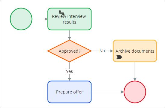A flow diagram with a process configured to define actions after rejecting                         or accepting a candidate.