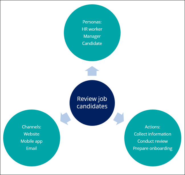 A diagram with main elements of a sample application to review job                             candidates