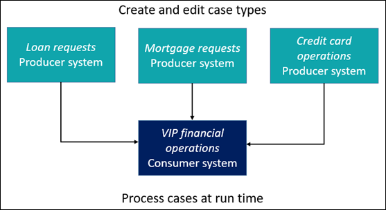 A diagram that shows applications from the producer system that publish                             case types to a remote system application