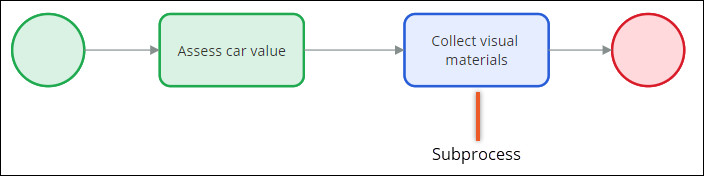 Flow diagram with a sample process that includes a subprocess.