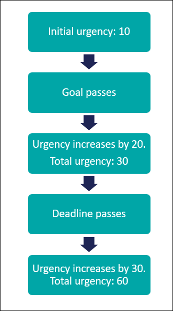 A diagram that shows how the urgency changes as goal and deadline for an assignment             pass.
