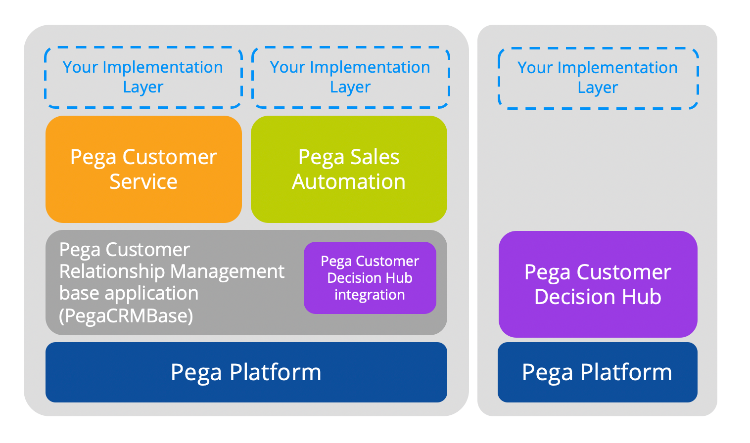 The application layers that make up the application stack for the CRM applications, starting                         with the Pega Platform