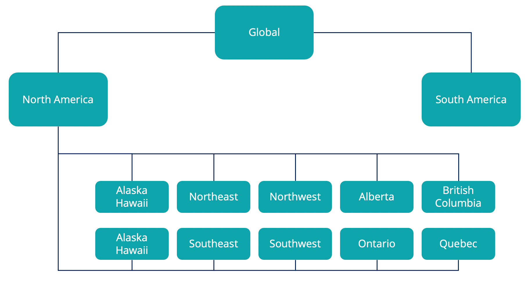 Pega Sales Automation territory structure