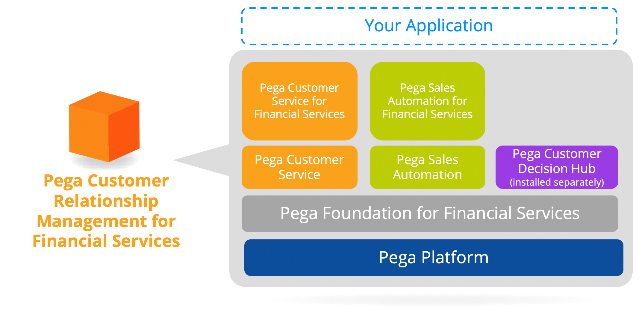 Pega Sales Automation for Financial Services application stack