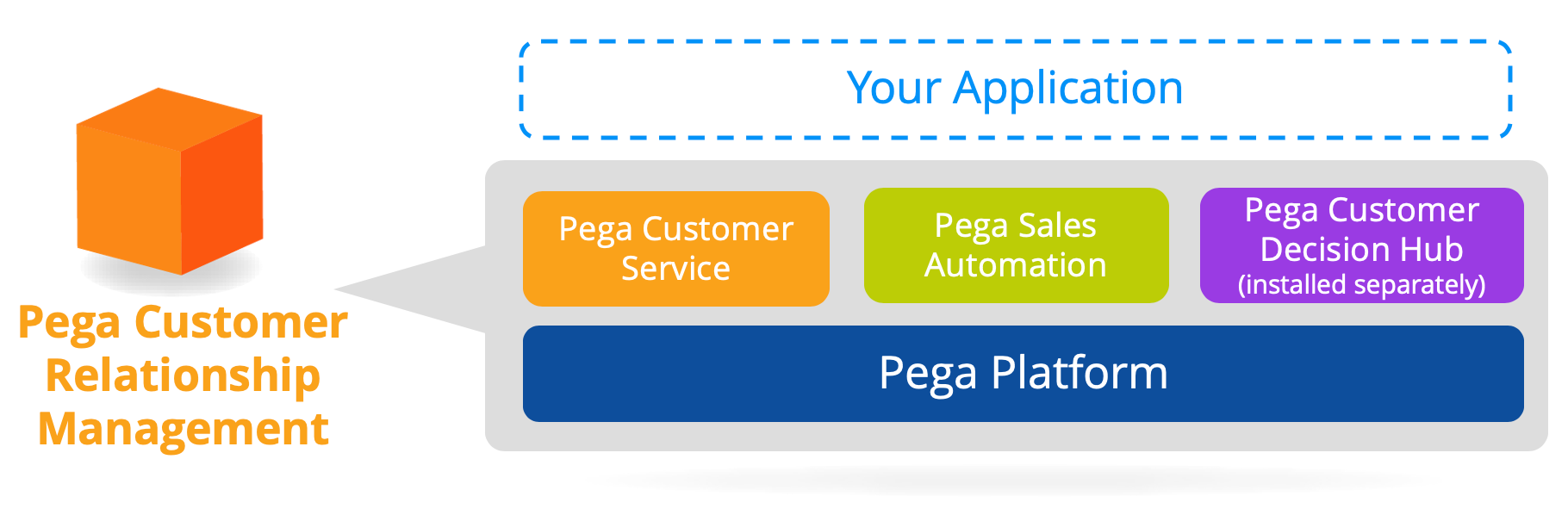 Pega Sales Automation application stack