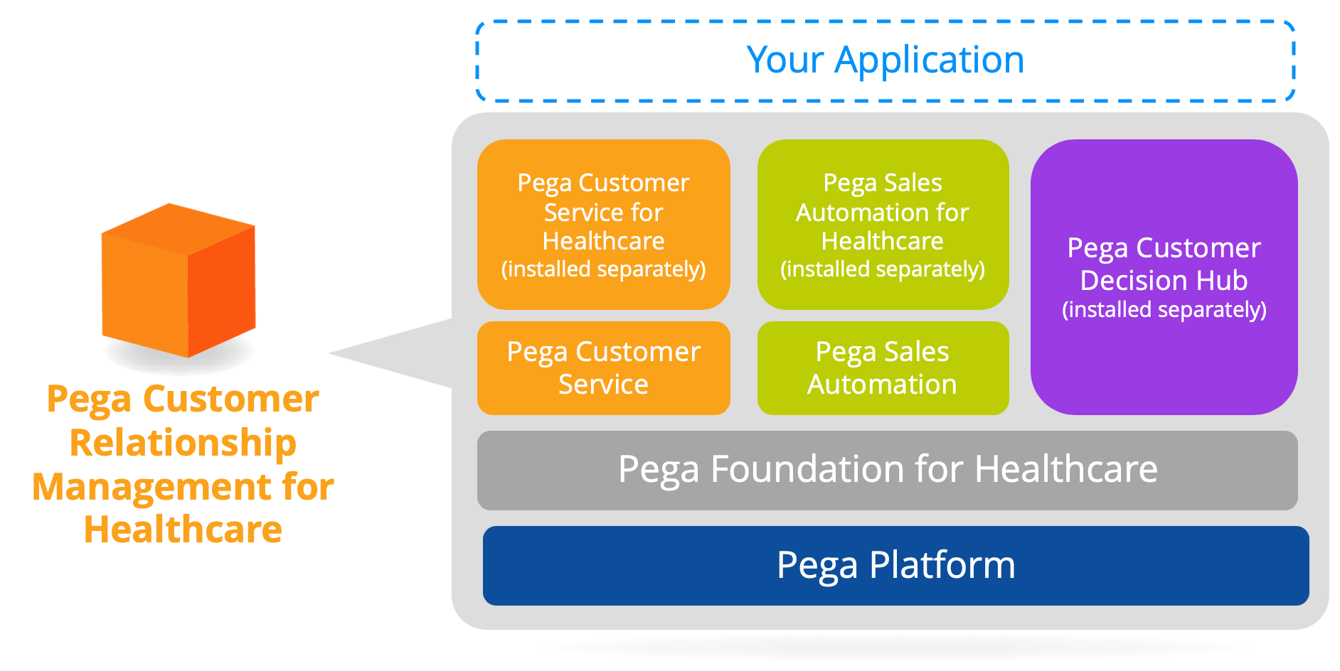 Pega Sales Automation for Healthcare application stack
