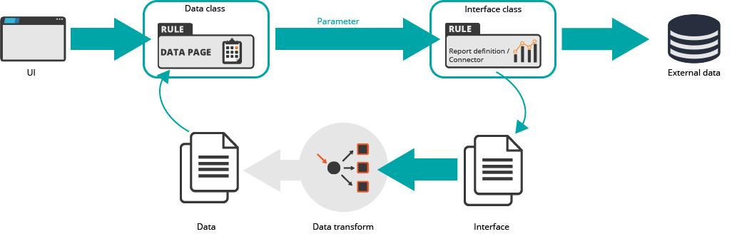 Data integration diagram
